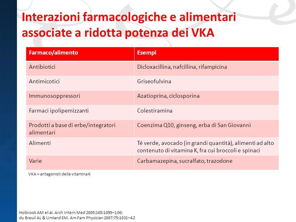 Interazioni farmacologiche e alimentari associate a ridotta potenza dei VKA Farmaco/alimentoEsempi AntibioticiDicloxacillina, nafcillina, rifampicina