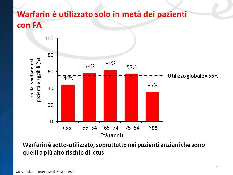 Warfarin è utilizzato solo in metà dei pazienti con FA 21 Warfarin è sotto-utilizzato, soprattutto nei pazienti anziani che sono quelli a più alto ris