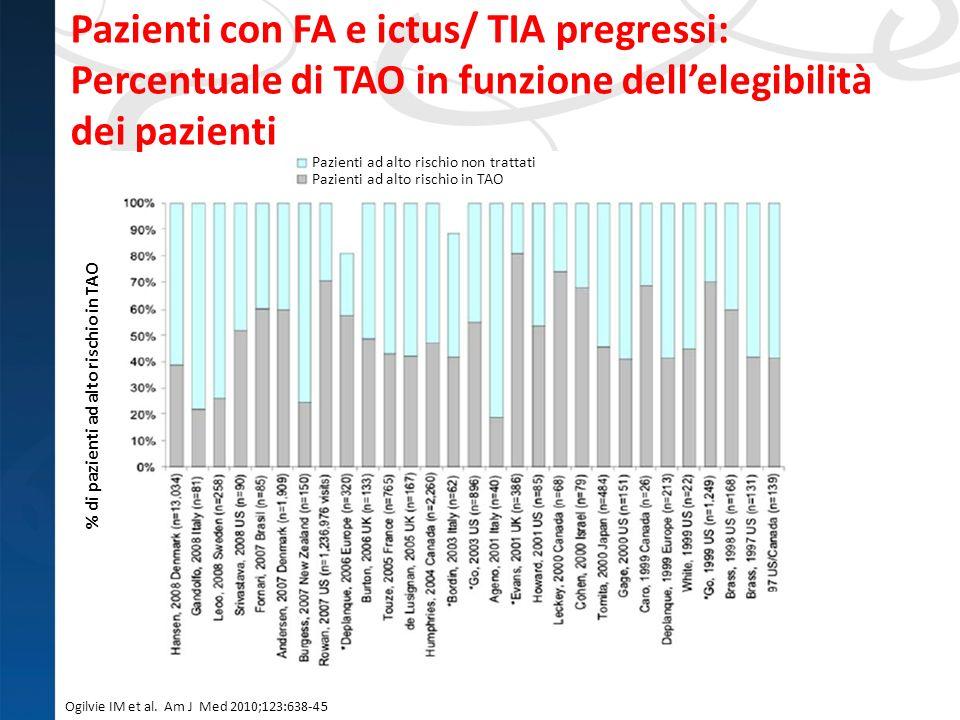 Ogilvie IM et al. Am J Med 2010;123:638-45 % di pazienti ad alto rischio in TAO Pazienti ad alto rischio non trattati Pazienti ad alto rischio in TAO