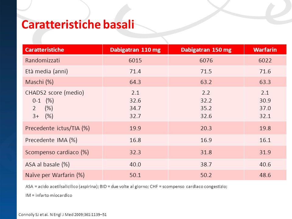 Caratteristiche basali Connolly SJ et al. N Engl J Med 2009;361:1139–51 ASA = acido acetilsalicilico (aspirina); BID = due volte al giorno; CHF = scom