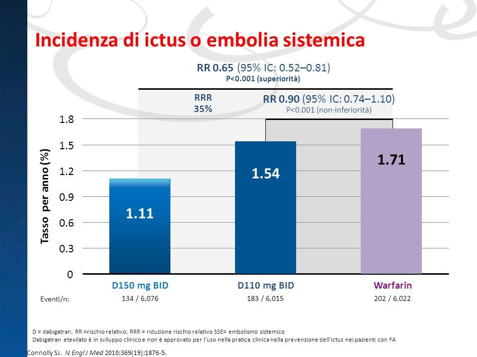 Incidenza di ictus o embolia sistemica 183 / 6,015 134 / 6,076 202 / 6,022 Tasso per anno (%) 0 0.3 0.6 0.9 1.2 1.5 1.8 D110 mg BIDD150 mg BIDWarfarin