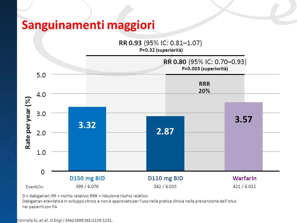 Sanguinamenti maggiori 342 / 6.015399 / 6.076421 / 6.022 Rate per year (%) 0 1.0 2.0 3.0 4.0 5.0 3.32 D110 mg BIDD150 mg BIDWarfarin RR 0.80 (95% IC: