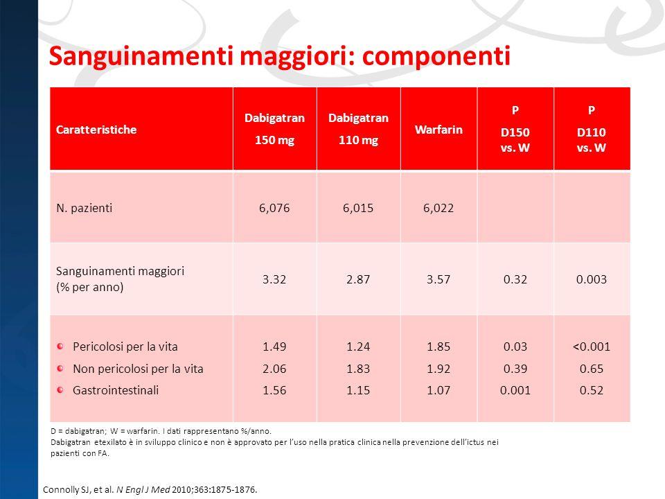 Sanguinamenti maggiori: componenti Caratteristiche Dabigatran 150 mg Dabigatran 110 mg Warfarin P D150 vs. W P D110 vs. W N. pazienti6,0766,0156,022 S