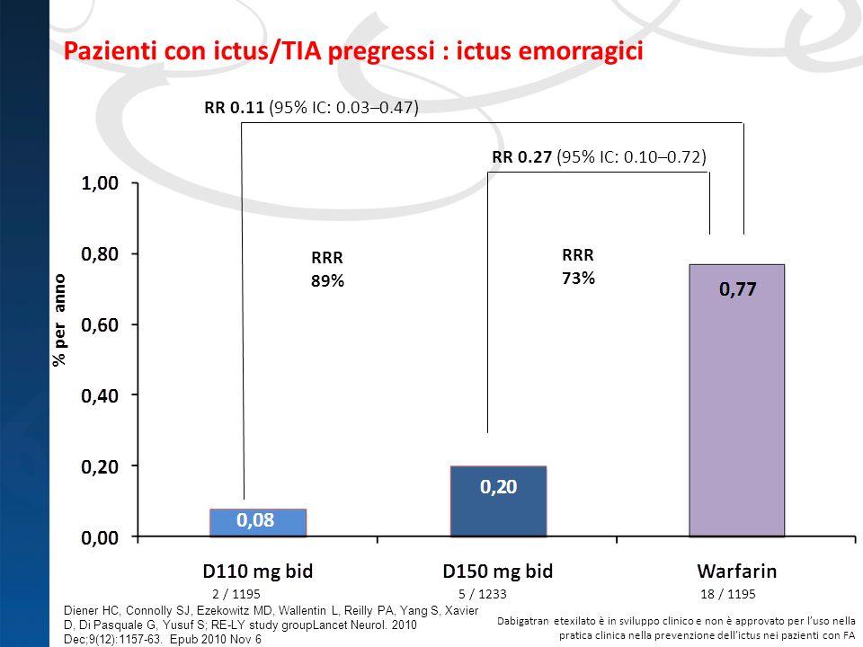 Pazienti con ictus/TIA pregressi : ictus emorragici RR 0.27 (95% IC: 0.10–0.72) RR 0.11 (95% IC: 0.03–0.47) 2 / 11955 / 123318 / 1195 RRR 89% RRR 73%
