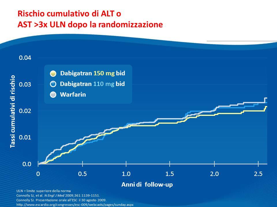 Anni di follow-up Rischio cumulativo di ALT o AST >3x ULN dopo la randomizzazione ULN = limite superiore della norma Connolly SJ, et al. N Engl J Med