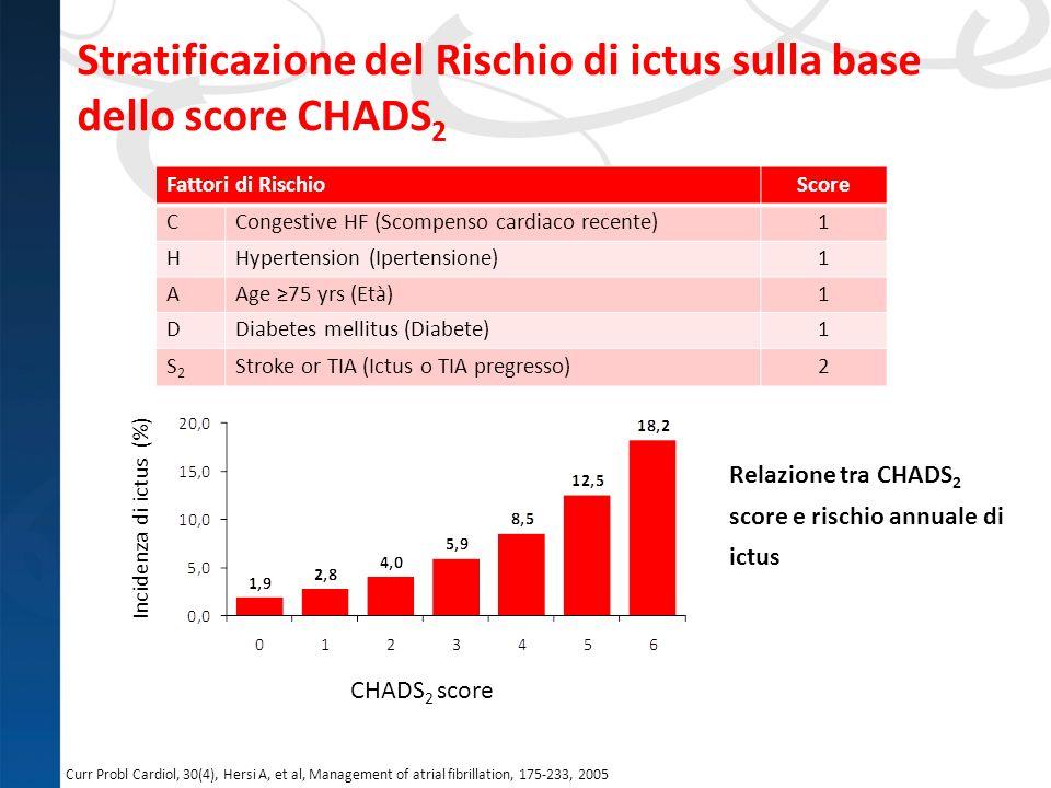 Stratificazione del Rischio di ictus sulla base dello score CHADS 2 Fattori di RischioScore CCongestive HF (Scompenso cardiaco recente)1 HHypertension
