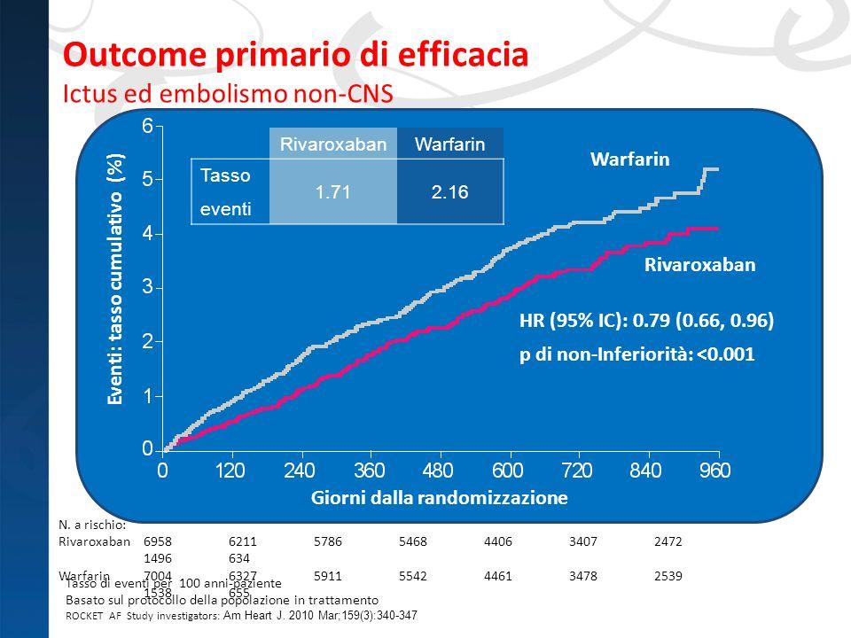 Outcome primario di efficacia Ictus ed embolismo non-CNS Tasso di eventi per 100 anni-paziente Basato sul protocollo della popolazione in trattamento