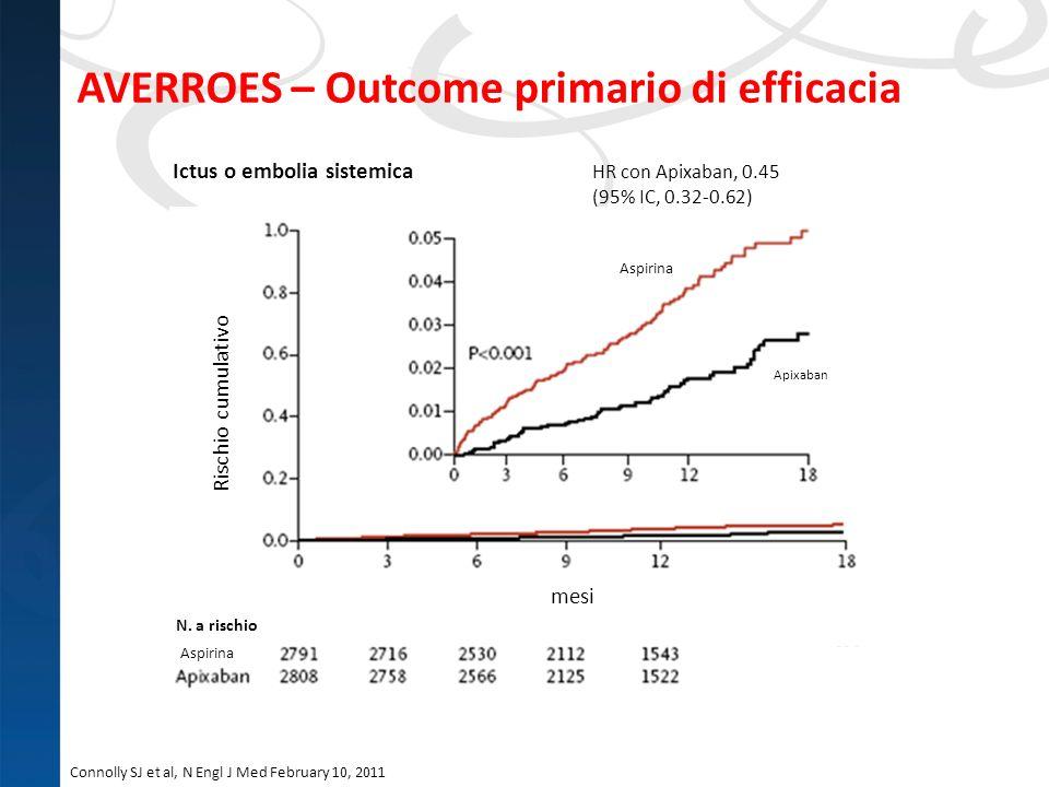 Connolly SJ et al, N Engl J Med February 10, 2011 AVERROES – Outcome primario di efficacia Ictus o embolia sistemica HR con Apixaban, 0.45 (95% IC, 0.