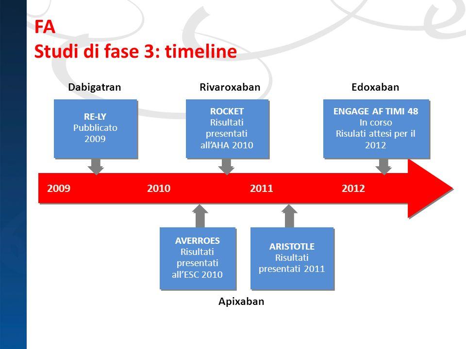 FA Studi di fase 3: timeline Rivaroxaban Edoxaban Apixaban RivaroxabanDabigatran 2009 201020112012 AVERROES Risultati presentati allESC 2010 ARISTOTLE