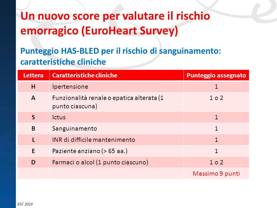 ESC 2010 Un nuovo score per valutare il rischio emorragico (EuroHeart Survey) LetteraCaratteristiche clinichePunteggio assegnato HIpertensione1 AFunzi
