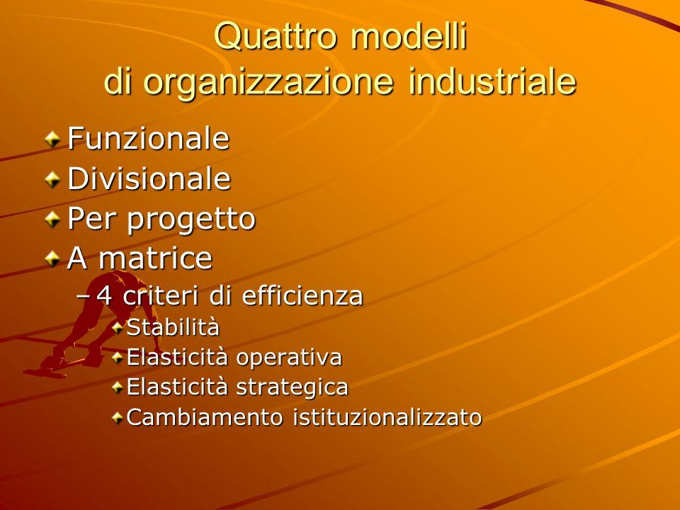 Quattro modelli di organizzazione industriale FunzionaleDivisionale Per progetto A matrice –4 criteri di efficienza Stabilità Elasticità operativa Ela