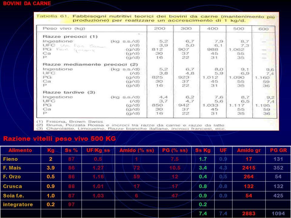 BOVINI DA CARNE AlimentoKgSs %UF/Kg ssAmido (% ss)PG (% ss)Ss KgUFAmido grPG GR Fieno2870.517.51.70.917131 F. Mais3.9861.277210.53.44.32415352 F. Orzo
