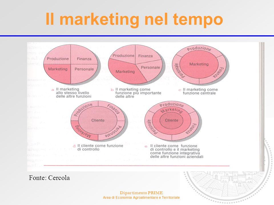 Dipartimento PRIME Area di Economia Agroalimentare e Territoriale Il marketing nel tempo Fonte: Cercola