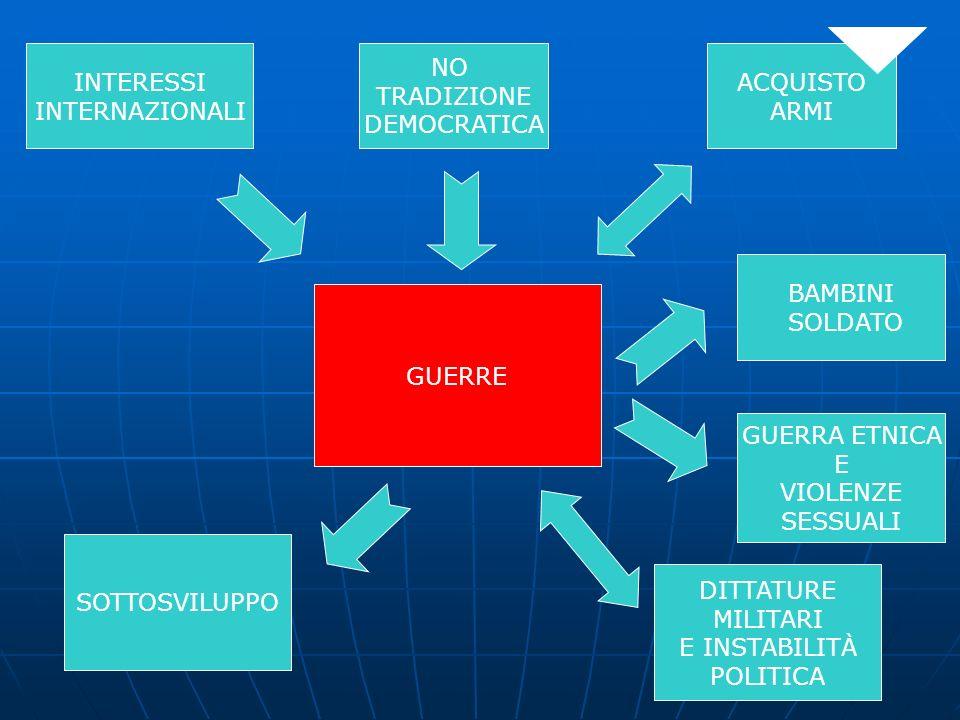 INTERESSI INTERNAZIONALI ACQUISTO ARMI NO TRADIZIONE DEMOCRATICA GUERRE SOTTOSVILUPPO DITTATURE MILITARI E INSTABILITÀ POLITICA BAMBINI SOLDATO GUERRA