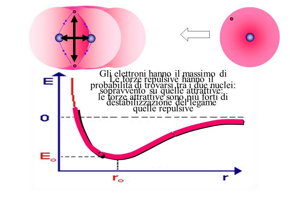 Gli elettroni hanno il massimo di probabilità di trovarsi tra i due nuclei: le forze attrattive sono più forti di quelle repulsive Le forze repulsive hanno il sopravvento su quelle attrattive: destabilizzazione del legame