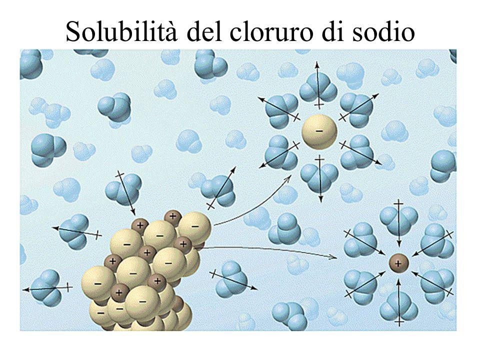 Solubilità del cloruro di sodio