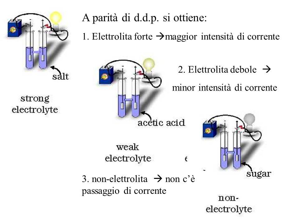 2. Elettrolita debole minor intensità di corrente A parità di d.d.p. si ottiene: 1. Elettrolita forte maggior intensità di corrente 3. non-elettrolita