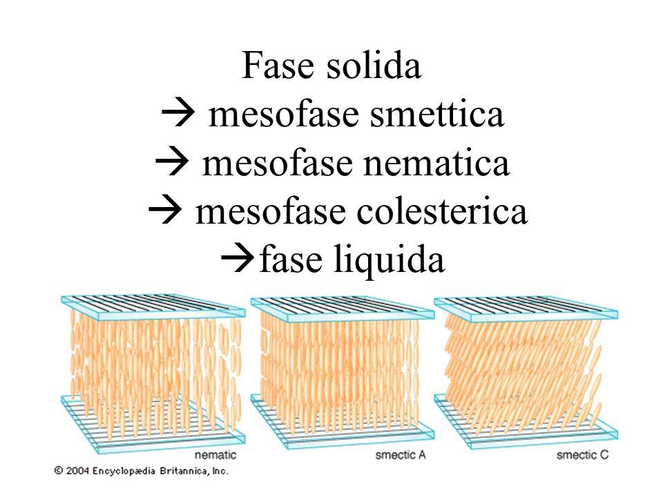Fase solida mesofase smettica mesofase nematica mesofase colesterica fase liquida