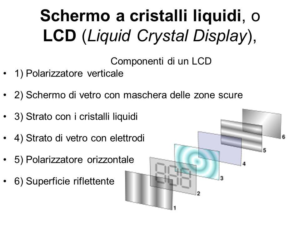 Schermo a cristalli liquidi, o LCD (Liquid Crystal Display), Componenti di un LCD 1) Polarizzatore verticale 2) Schermo di vetro con maschera delle zone scure 3) Strato con i cristalli liquidi 4) Strato di vetro con elettrodi 5) Polarizzatore orizzontale 6) Superficie riflettente