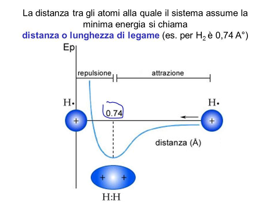 La distanza tra gli atomi alla quale il sistema assume la minima energia si chiama distanza o lunghezza di legame (es. per H 2 è 0,74 A°)