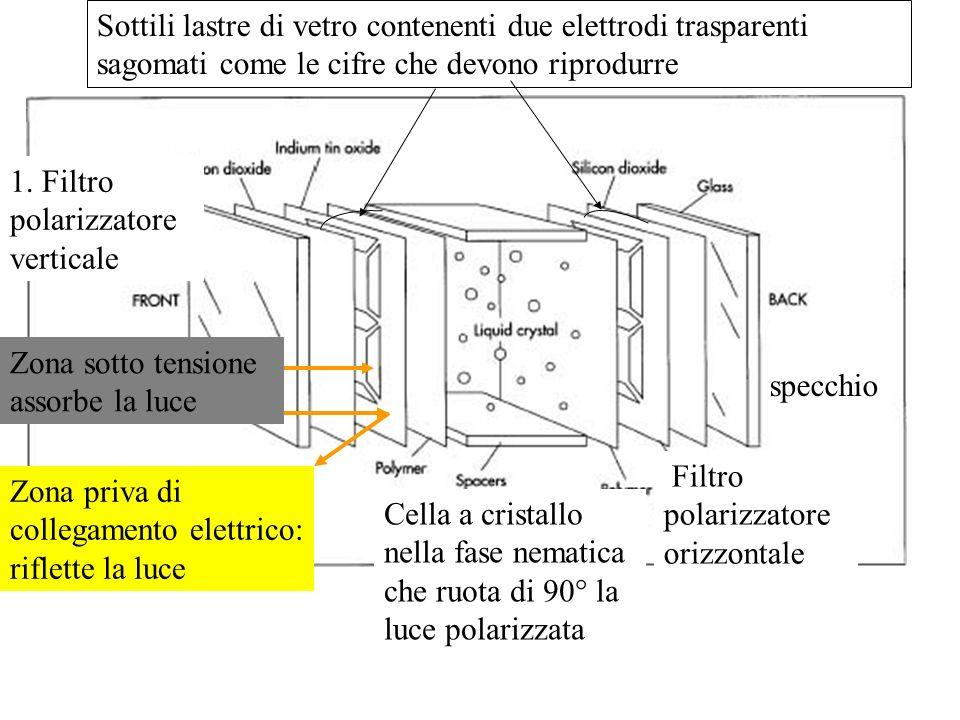 1. Filtro polarizzatore verticale Cella a cristallo nella fase nematica che ruota di 90° la luce polarizzata Sottili lastre di vetro contenenti due el