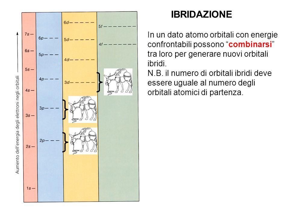 IBRIDAZIONE In un dato atomo orbitali con energie confrontabili possono combinarsi tra loro per generare nuovi orbitali ibridi. N.B. il numero di orbi