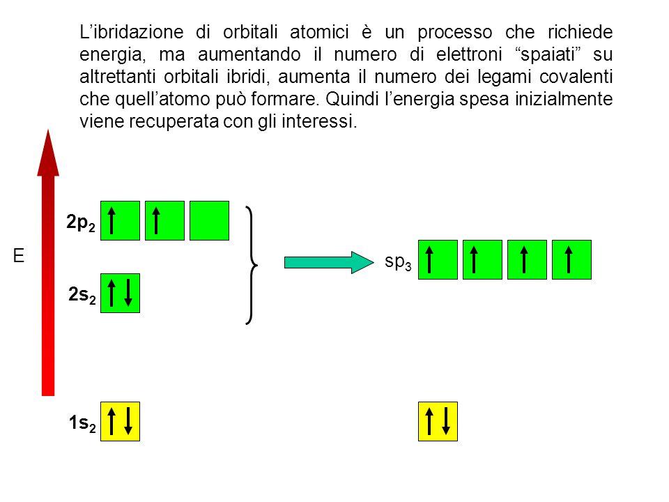 E 2p 2 2s 2 1s 2 sp 3 Libridazione di orbitali atomici è un processo che richiede energia, ma aumentando il numero di elettroni spaiati su altrettanti orbitali ibridi, aumenta il numero dei legami covalenti che quellatomo può formare.