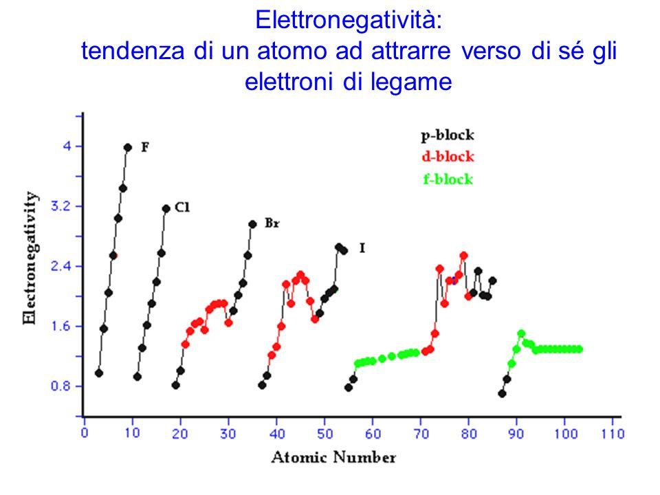 Elettronegatività: tendenza di un atomo ad attrarre verso di sé gli elettroni di legame