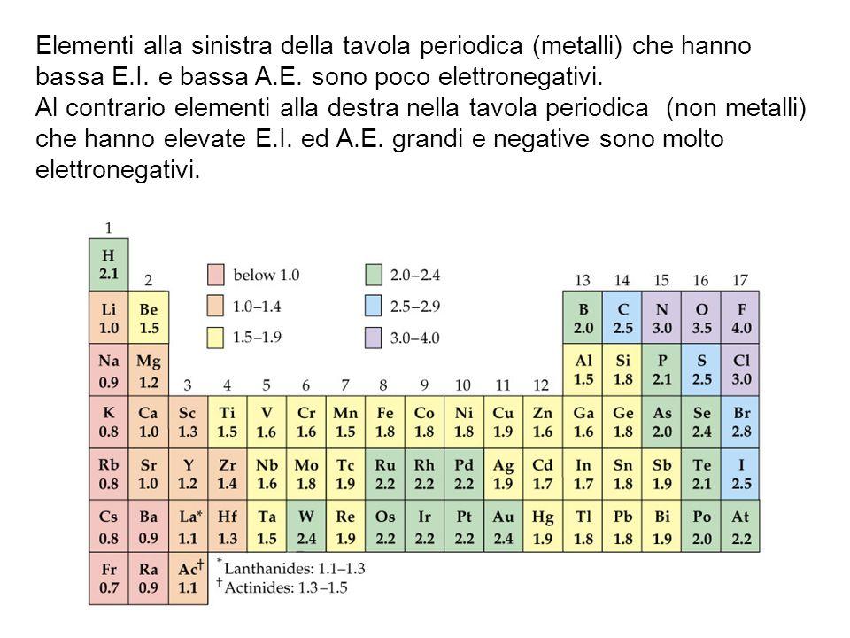 Elementi alla sinistra della tavola periodica (metalli) che hanno bassa E.I. e bassa A.E. sono poco elettronegativi. Al contrario elementi alla destra