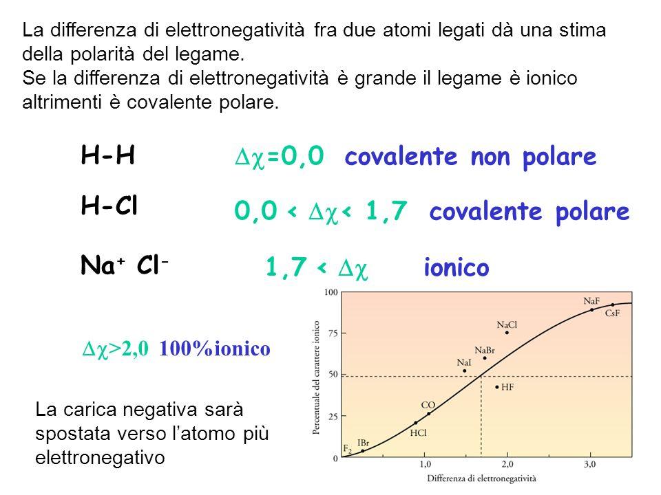 La differenza di elettronegatività fra due atomi legati dà una stima della polarità del legame. Se la differenza di elettronegatività è grande il lega
