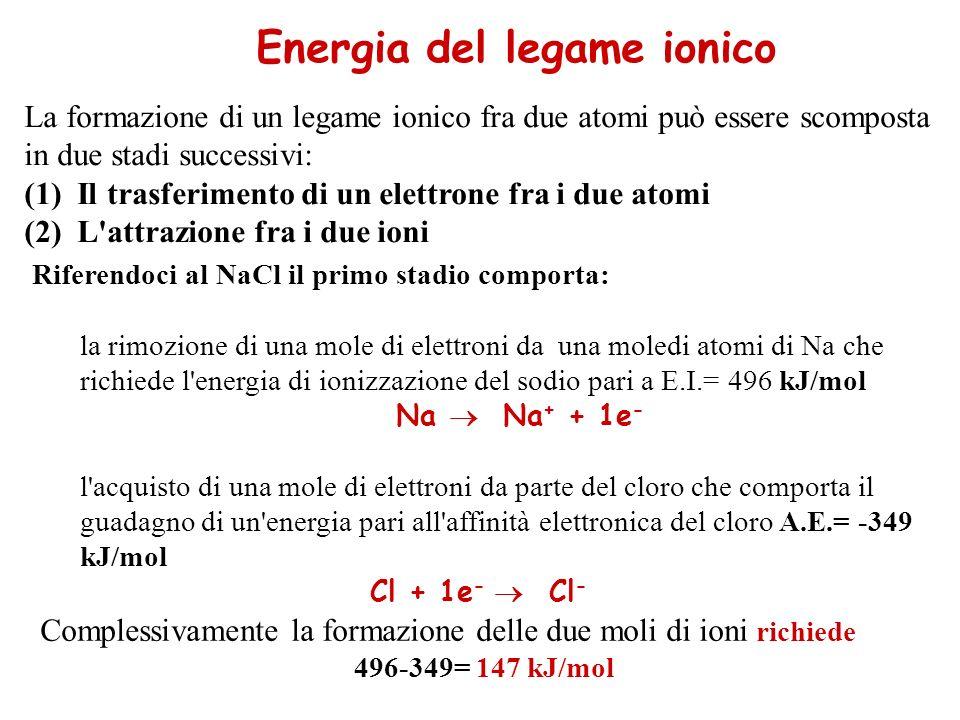 La formazione di un legame ionico fra due atomi può essere scomposta in due stadi successivi: (1) Il trasferimento di un elettrone fra i due atomi (2) L attrazione fra i due ioni Energia del legame ionico Riferendoci al NaCl il primo stadio comporta: 1.la rimozione di una mole di elettroni da una moledi atomi di Na che richiede l energia di ionizzazione del sodio pari a E.I.= 496 kJ/mol Na Na + + 1e - 2.l acquisto di una mole di elettroni da parte del cloro che comporta il guadagno di un energia pari all affinità elettronica del cloro A.E.= -349 kJ/mol Cl + 1e - Cl - Complessivamente la formazione delle due moli di ioni richiede 496-349= 147 kJ/mol