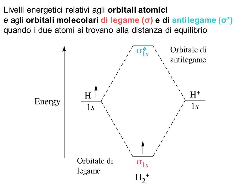 Orbitale di legame Orbitale di antilegame Livelli energetici relativi agli orbitali atomici e agli orbitali molecolari di legame (σ) e di antilegame (σ*) quando i due atomi si trovano alla distanza di equilibrio