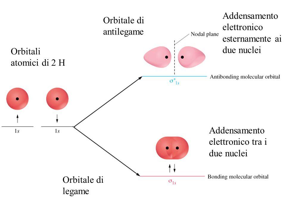 Orbitali atomici di 2 H Orbitale di legame Orbitale di antilegame Addensamento elettronico tra i due nuclei Addensamento elettronico esternamente ai due nuclei