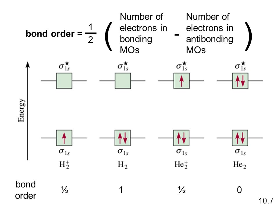 bond order = 1 2 Number of electrons in bonding MOs Number of electrons in antibonding MOs ( - ) 10.7 bond order ½10½