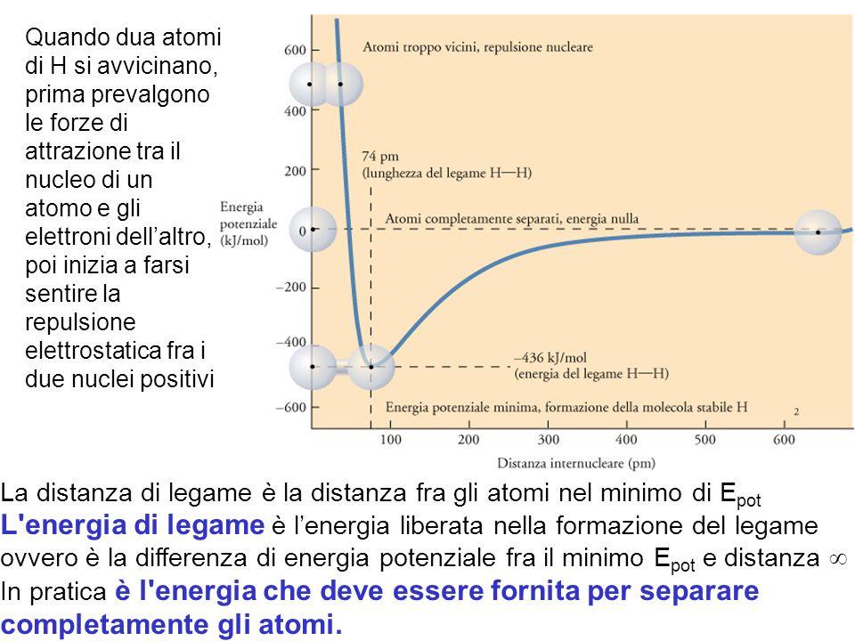 La distanza di legame è la distanza fra gli atomi nel minimo di E pot L energia di legame è lenergia liberata nella formazione del legame ovvero è la differenza di energia potenziale fra il minimo E pot e distanza In pratica è l energia che deve essere fornita per separare completamente gli atomi.