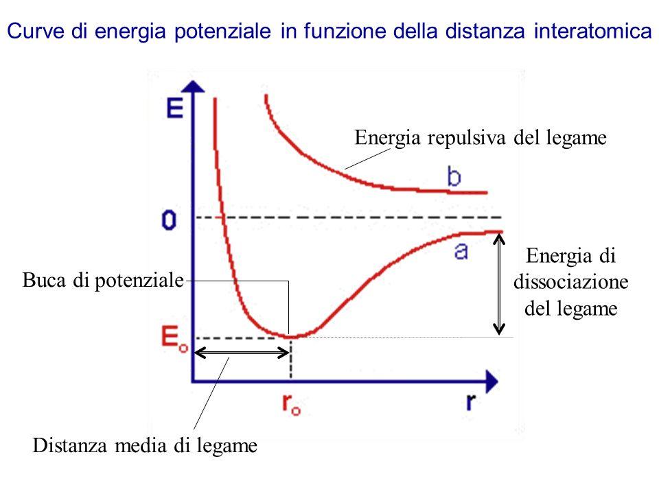 Curve di energia potenziale in funzione della distanza interatomica Energia di dissociazione del legame Distanza media di legame Buca di potenziale Energia repulsiva del legame