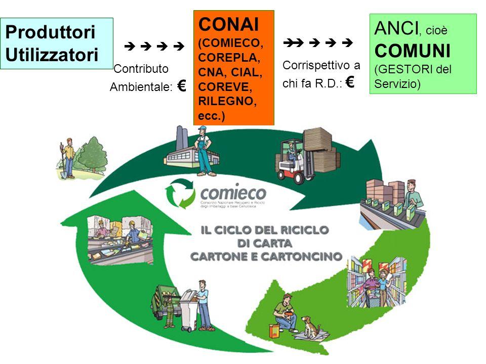 Produttori Utilizzatori CONAI (COMIECO, COREPLA, CNA, CIAL, COREVE, RILEGNO, ecc.) ANCI, cioè COMUNI (GESTORI del Servizio) Contributo Ambientale: è C