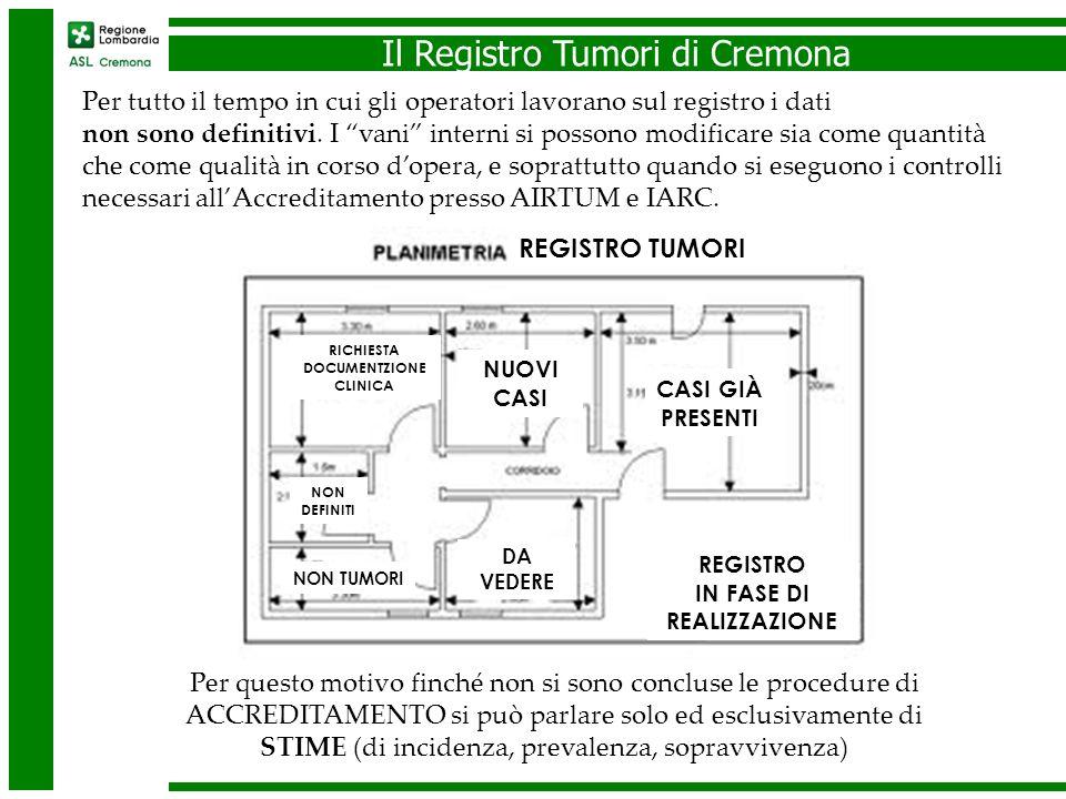 Il Registro Tumori di Cremona REGISTRO TUMORI CASI GIÀ PRESENTI NUOVI CASI DA VEDERE RICHIESTA DOCUMENTZIONE CLINICA NON DEFINITI NON TUMORI REGISTRO