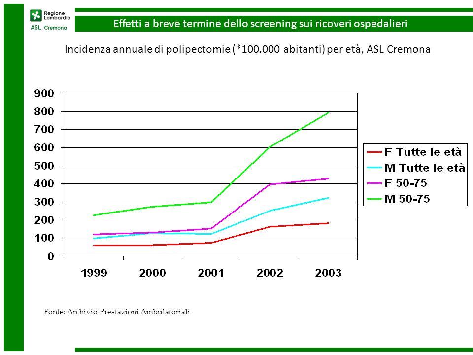 Incidenza annuale di polipectomie (*100.000 abitanti) per età, ASL Cremona Fonte: Archivio Prestazioni Ambulatoriali Effetti a breve termine dello screening sui ricoveri ospedalieri