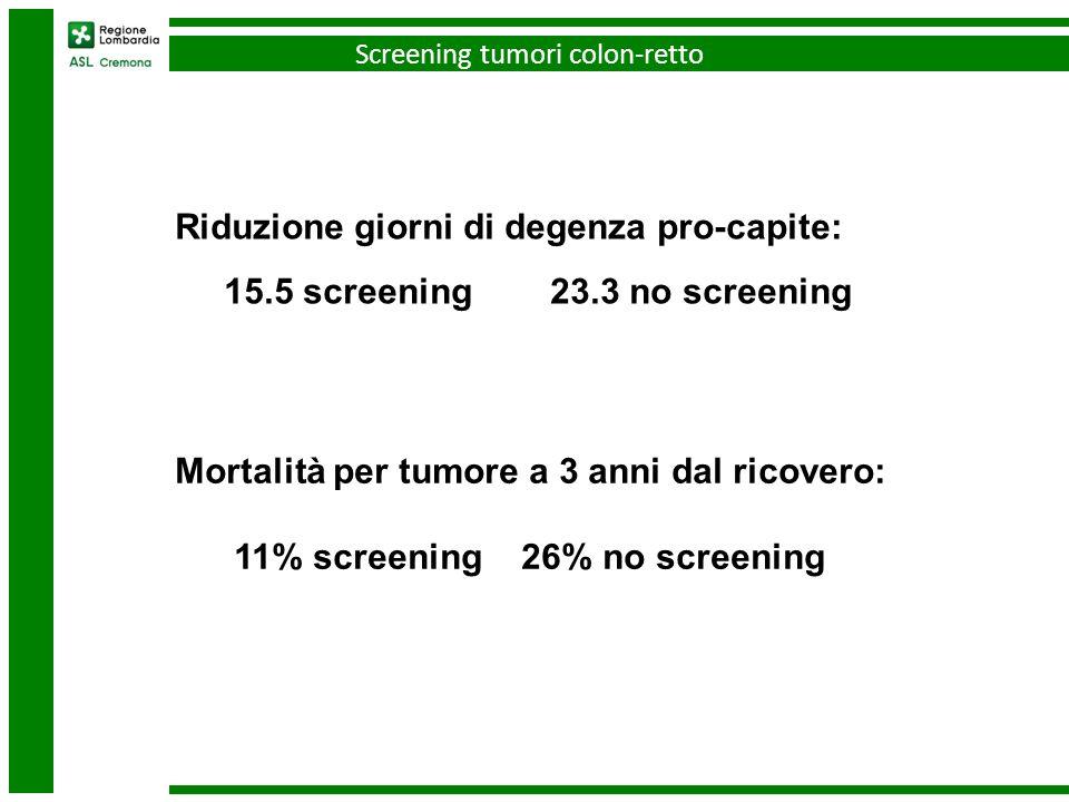 Mortalità per tumore a 3 anni dal ricovero: 11% screening 26% no screening Riduzione giorni di degenza pro-capite: 15.5 screening 23.3 no screening