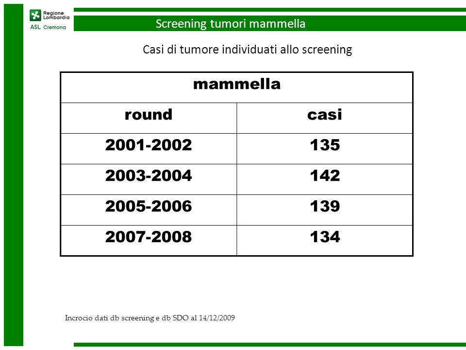 mammella roundcasi 2001-2002135 2003-2004142 2005-2006139 2007-2008134 Incrocio dati db screening e db SDO al 14/12/2009 Casi di tumore individuati allo screening Screening tumori mammella