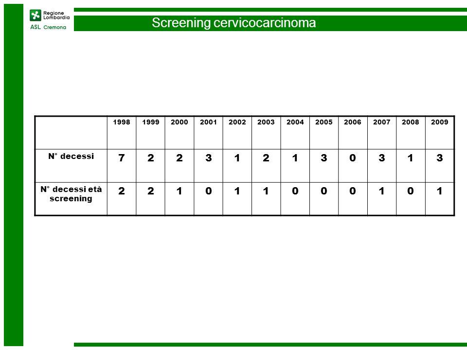 Screening cervicocarcinoma 199819992000200120022003200420052006200720082009 N° decessi 722312130313 N° decessi età screening 221011000101