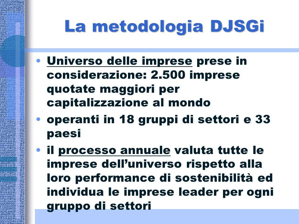 La metodologia DJSGi Universo delle imprese prese in considerazione: 2.500 imprese quotate maggiori per capitalizzazione al mondo operanti in 18 gruppi di settori e 33 paesi il processo annuale valuta tutte le imprese delluniverso rispetto alla loro performance di sostenibilità ed individua le imprese leader per ogni gruppo di settori