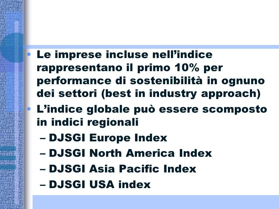 Le imprese incluse nellindice rappresentano il primo 10% per performance di sostenibilità in ognuno dei settori (best in industry approach) Lindice globale può essere scomposto in indici regionali –DJSGI Europe Index –DJSGI North America Index –DJSGI Asia Pacific Index –DJSGI USA index