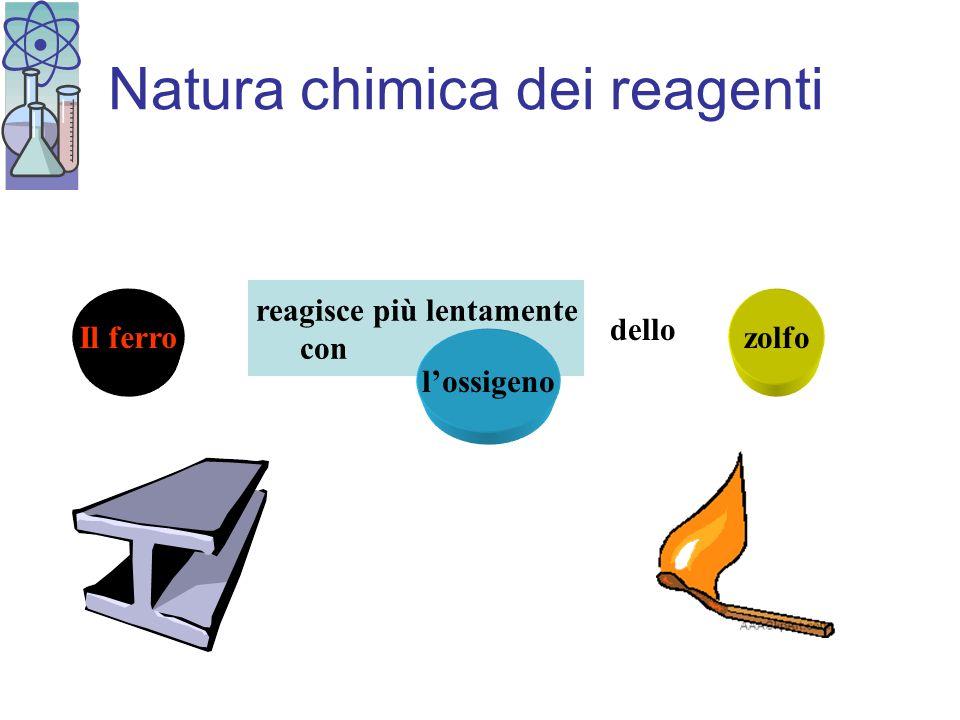La velocità di reazione è influenzata dalla : natura delle sostanze coinvolte concentrazione dei reagenti temperatura presenza di catalizzatori