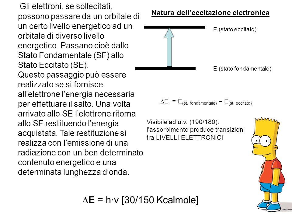 I colori sono originati dallinterazione della radiazione elettromagnetica con le molecole MA CHE STA DICENDO?!?!?! MA CHE STA DICENDO?!?!?!