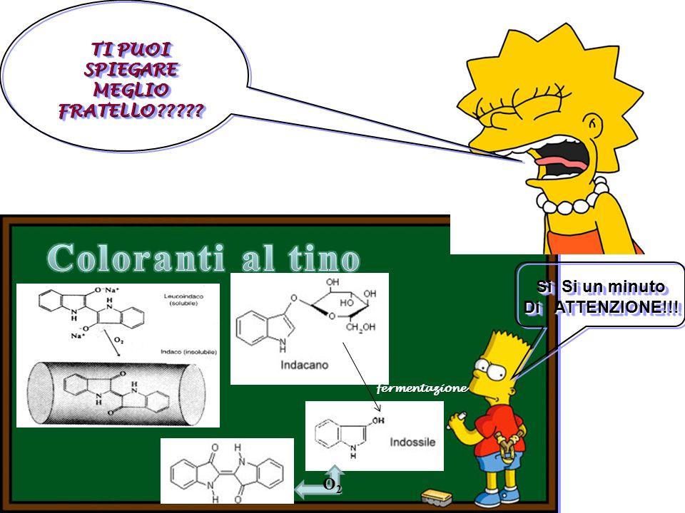 Classificazione tecnica dei coloranti 1.Al tino 1.Al tino (reazioni di ossidoriduzione) 2.Al mordente (coordinazione con metalli) 2.Al mordente (coord