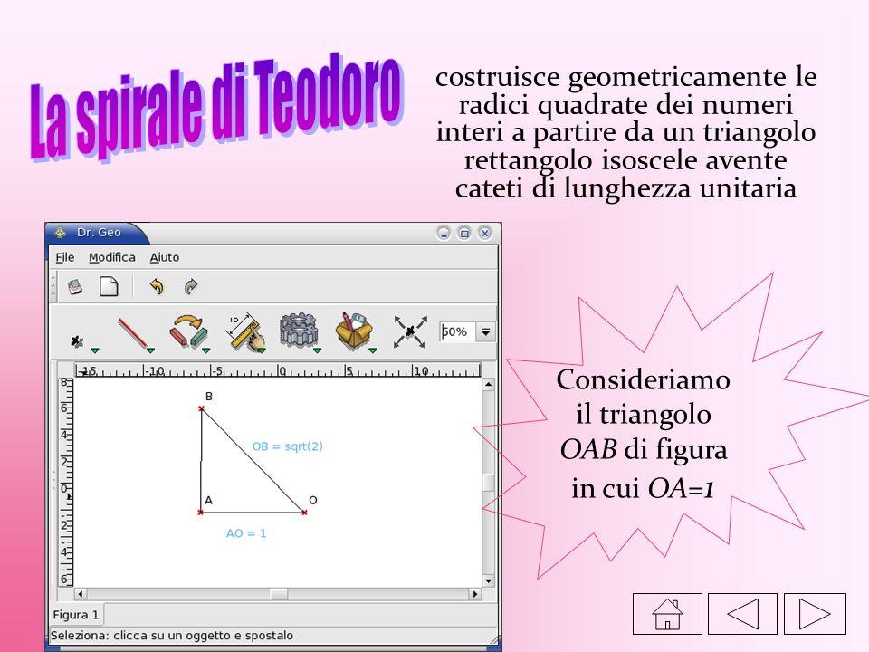 costruisce geometricamente le radici quadrate dei numeri interi a partire da un triangolo rettangolo isoscele avente cateti di lunghezza unitaria Cons