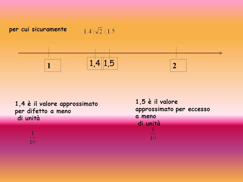 per cui sicuramente 12 1,51,4 1,4 è il valore approssimato per difetto a meno di unità 1,5 è il valore approssimato per eccesso a meno di unità