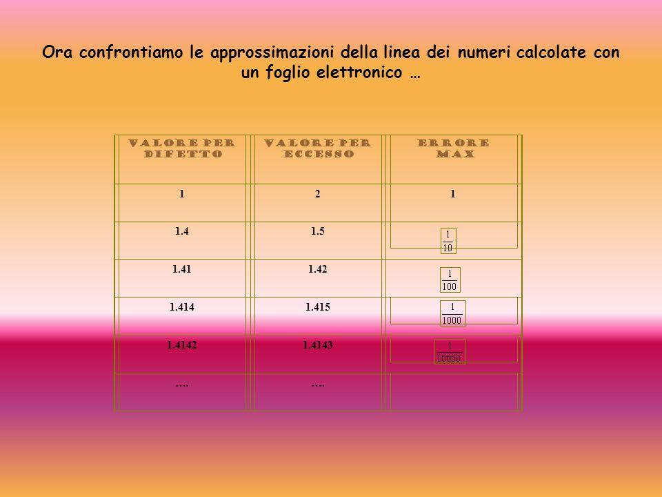 valore per difetto Valore per eccesso Errore Max 121 1.41.5 1.411.42 1.4141.415 1.41421.4143 …. Ora confrontiamo le approssimazioni della linea dei nu
